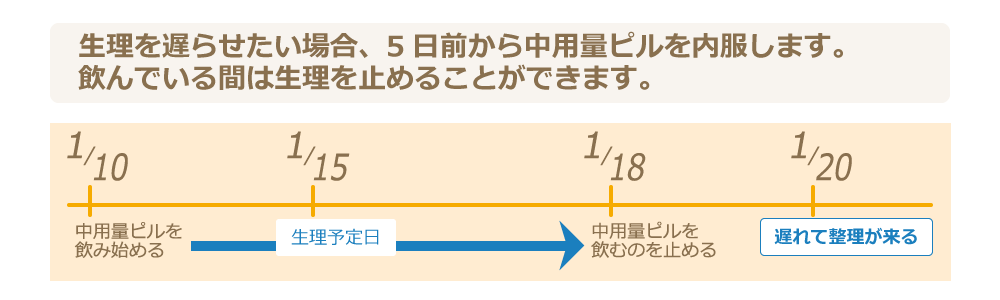 早める トリキュラー28 生理